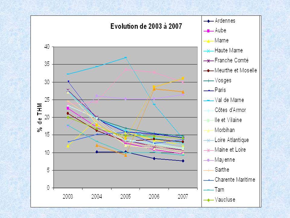 Pour les nouveaux départements la baisse est sensiblement homogène de 2003 à 2007, sans qu l'on puisse faire un distinguo selon les départements ou les régions.