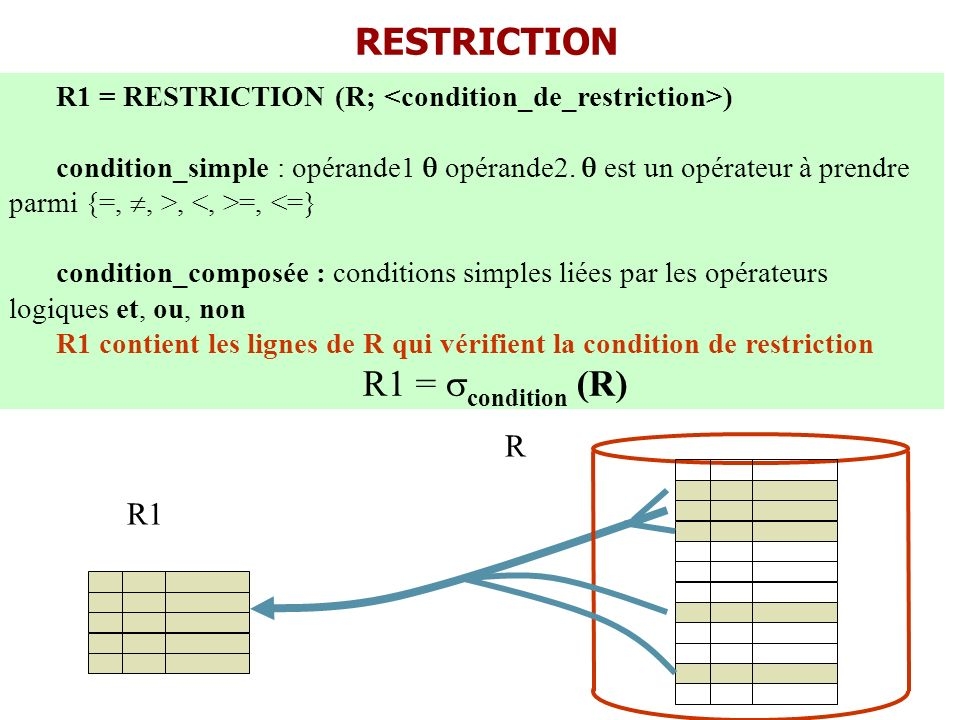 RESTRICTION R1 = condition (R) R R1