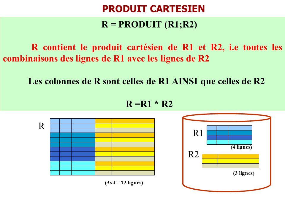 Les colonnes de R sont celles de R1 AINSI que celles de R2