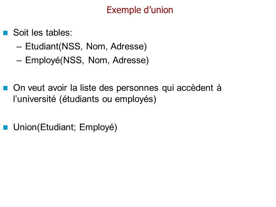 Exemple d'union Soit les tables: Etudiant(NSS, Nom, Adresse) Employé(NSS, Nom, Adresse)
