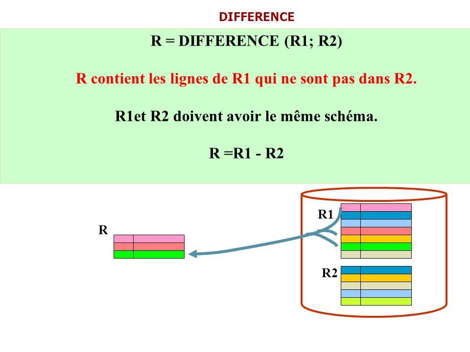 R contient les lignes de R1 qui ne sont pas dans R2.