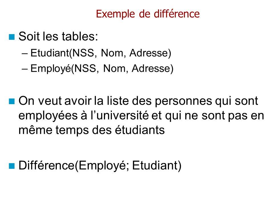 Différence(Employé; Etudiant)