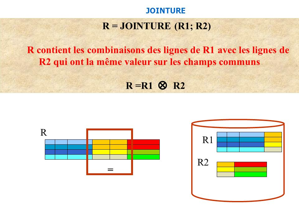 JOINTURER = JOINTURE (R1; R2) R contient les combinaisons des lignes de R1 avec les lignes de R2 qui ont la même valeur sur les champs communs.