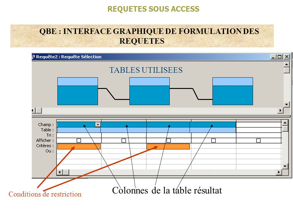 QBE : INTERFACE GRAPHIQUE DE FORMULATION DES REQUETES