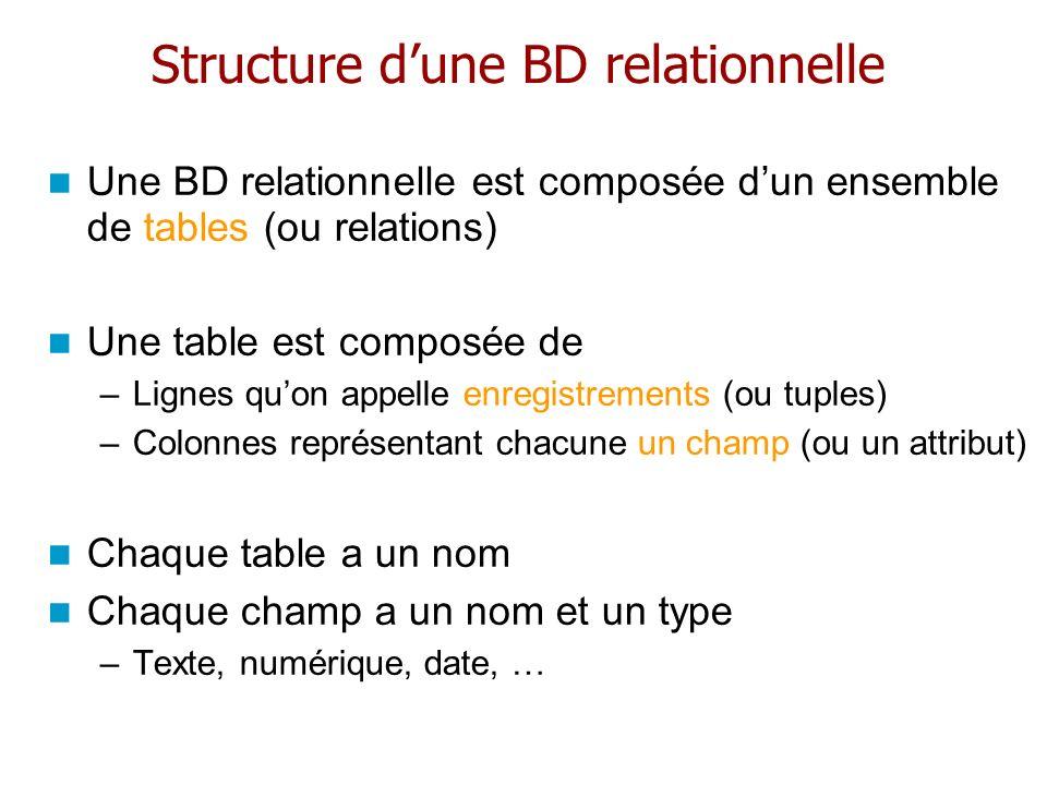 Structure d'une BD relationnelle