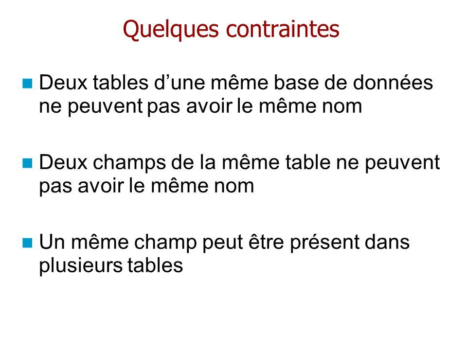Quelques contraintes Deux tables d'une même base de données ne peuvent pas avoir le même nom.