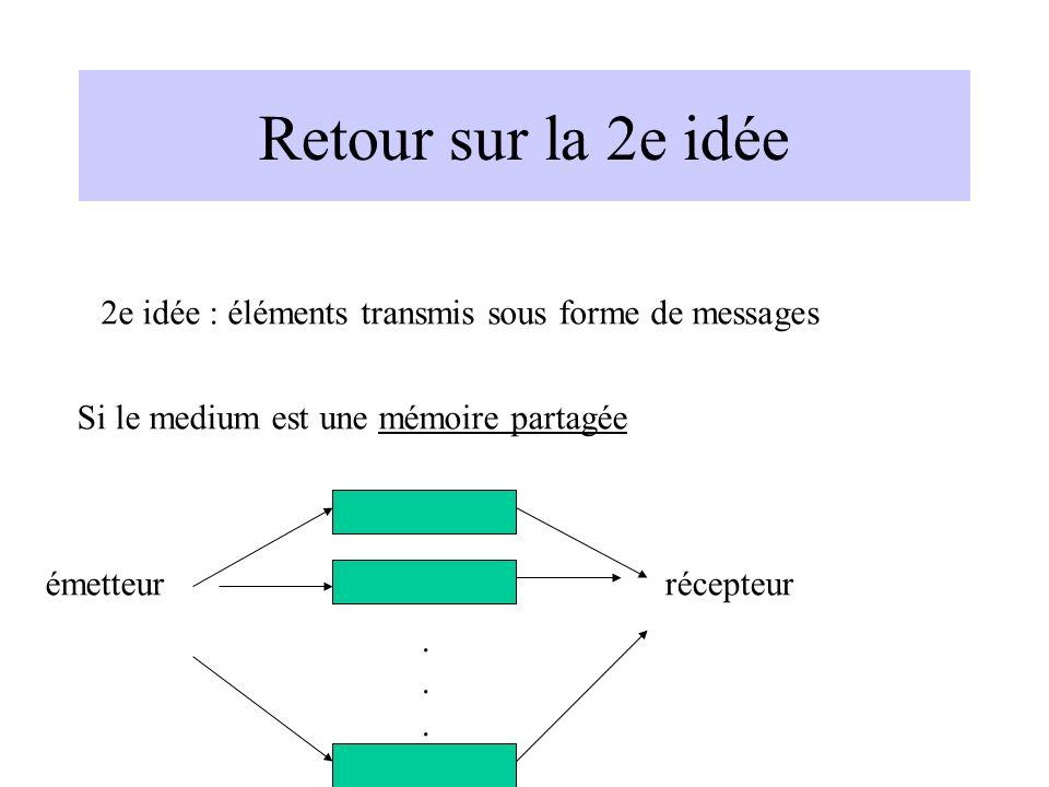 Retour sur la 2e idée 2e idée : éléments transmis sous forme de messages. Si le medium est une mémoire partagée.