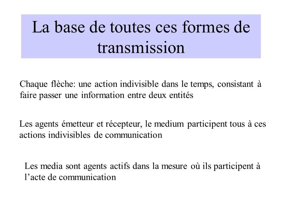 La base de toutes ces formes de transmission
