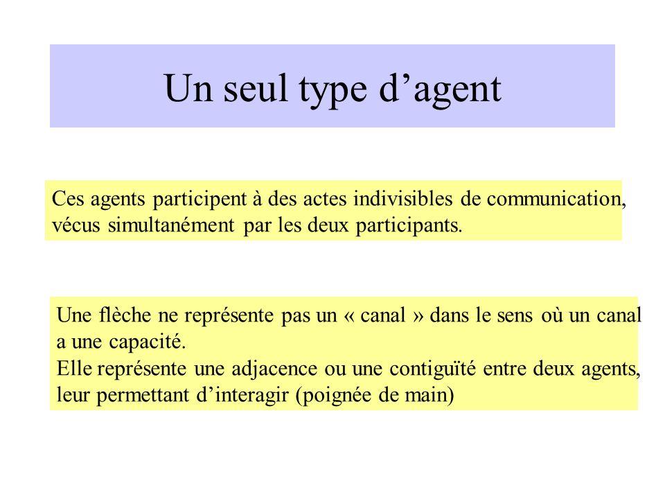 Un seul type d'agent Ces agents participent à des actes indivisibles de communication, vécus simultanément par les deux participants.