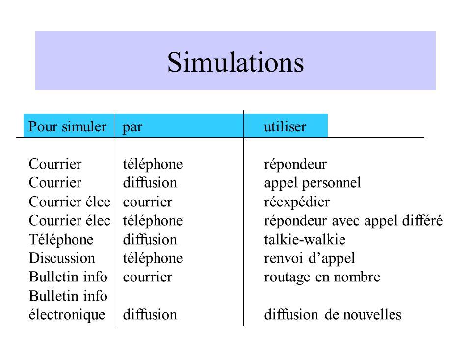 Simulations Pour simuler par utiliser Courrier téléphone répondeur