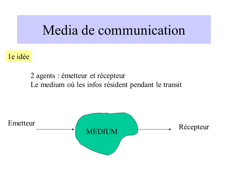 Media de communication