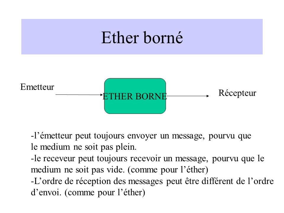 Ether borné Emetteur ETHER BORNE Récepteur