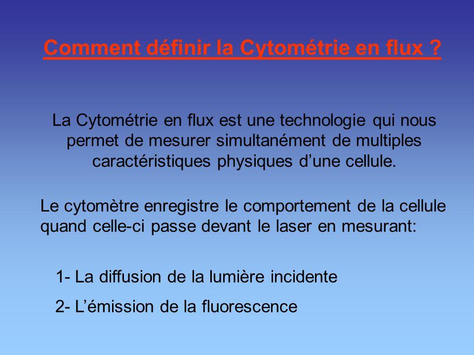 Comment définir la Cytométrie en flux