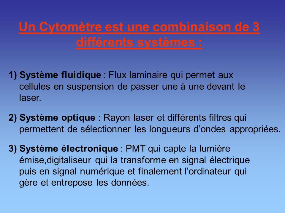 Un Cytomètre est une combinaison de 3 différents systèmes :