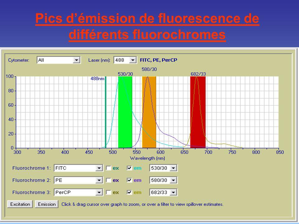 Pics d'émission de fluorescence de différents fluorochromes