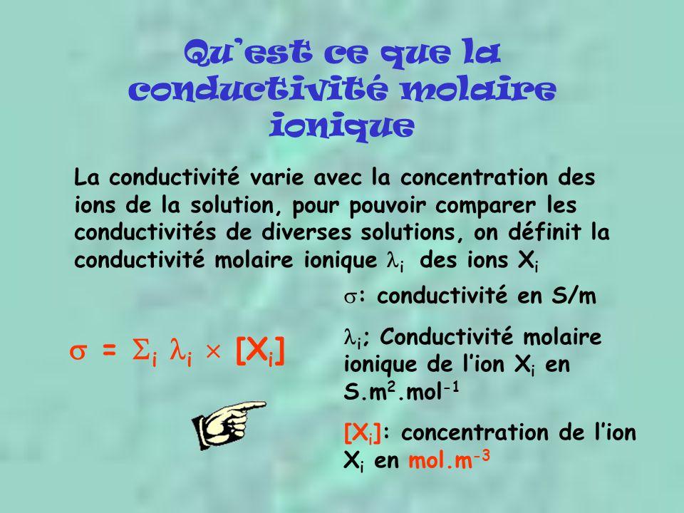 Qu'est ce que la conductivité molaire ionique