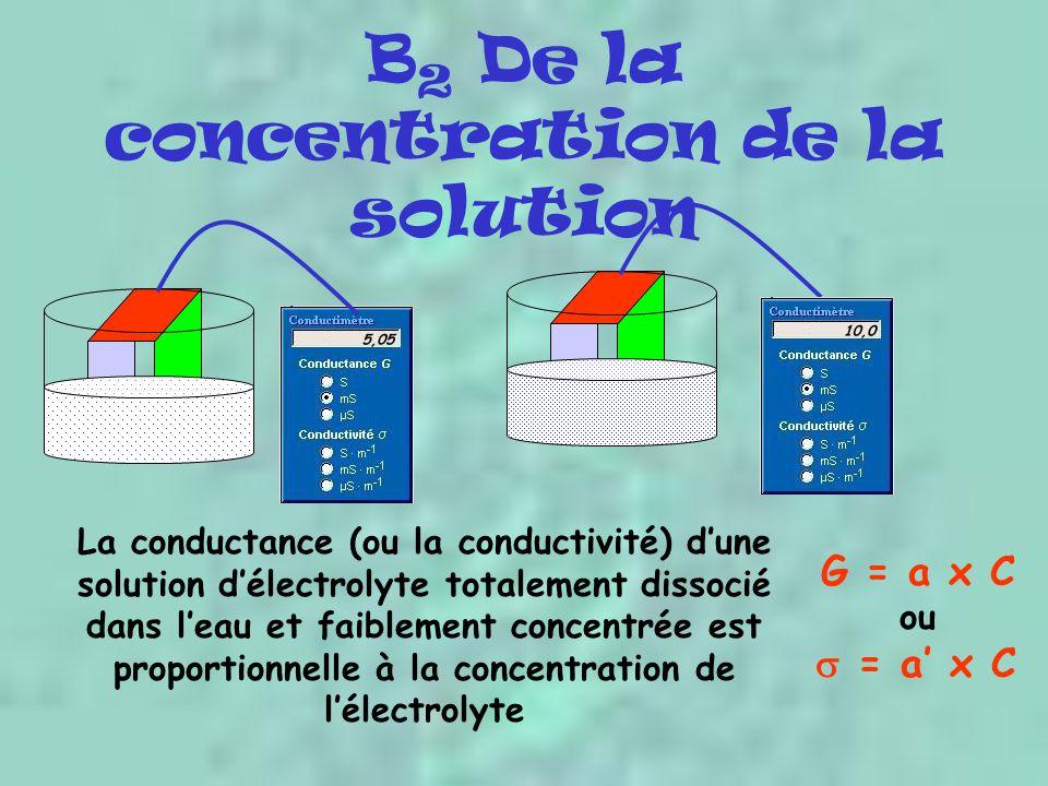 B2 De la concentration de la solution