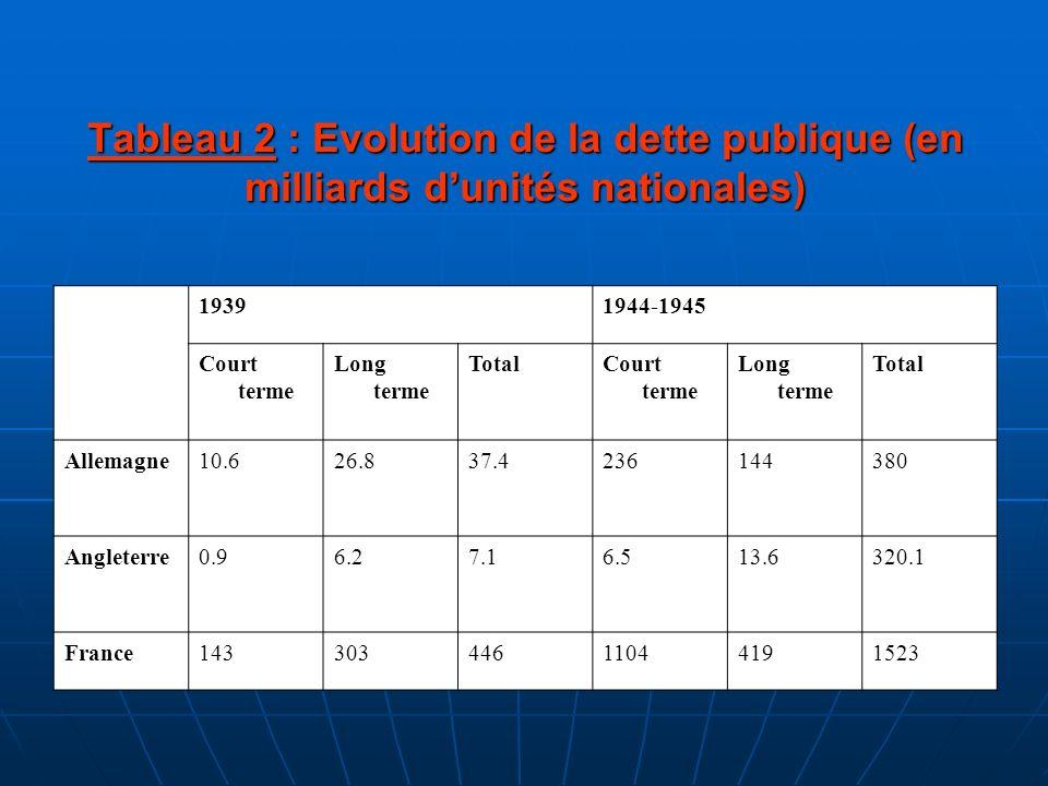 Tableau 2 : Evolution de la dette publique (en milliards d'unités nationales)