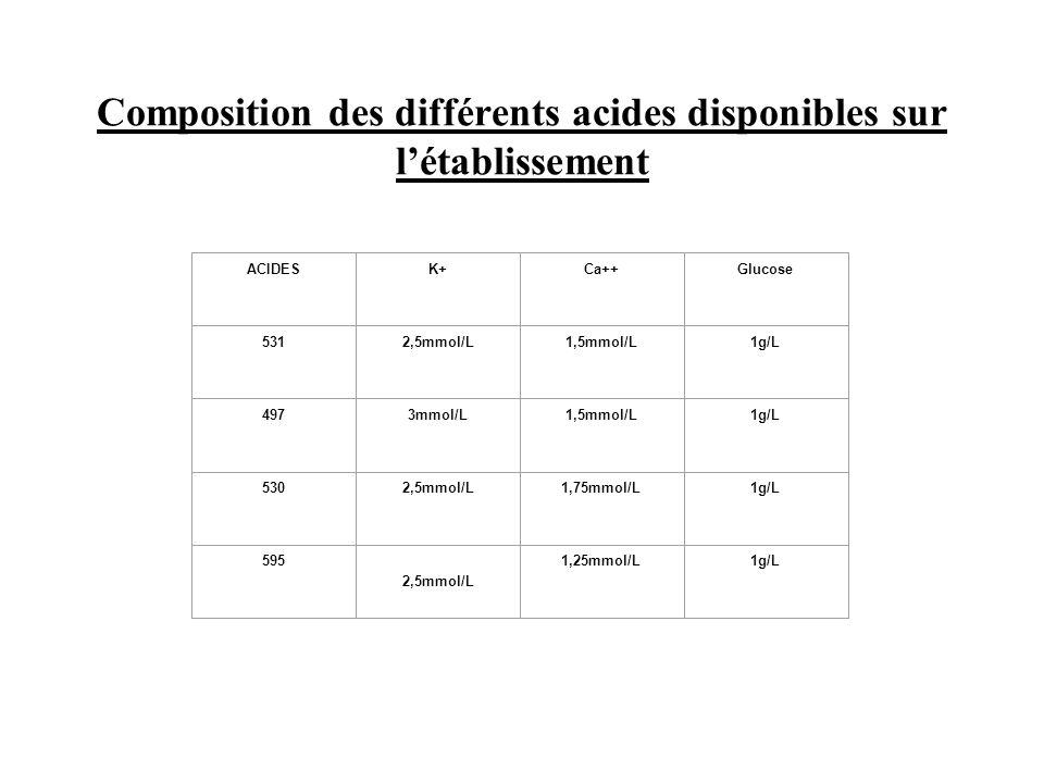 Composition des différents acides disponibles sur l'établissement