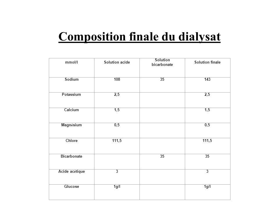 Composition finale du dialysat