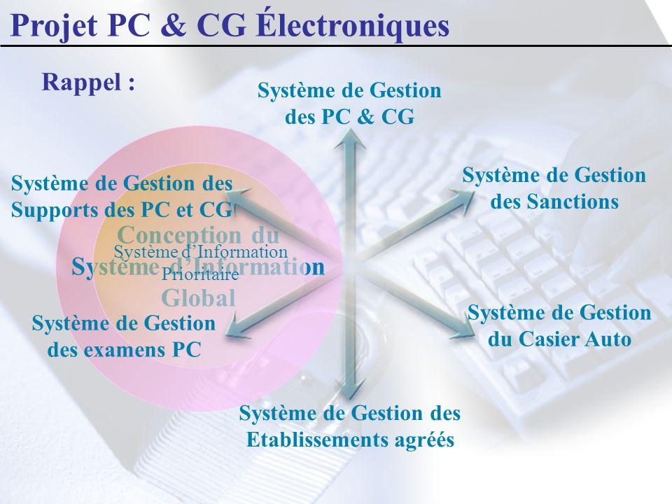 Système de Gestion des PC & CG