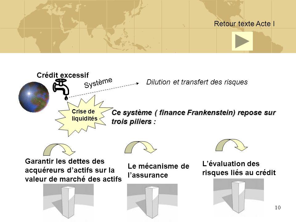 Dilution et transfert des risques