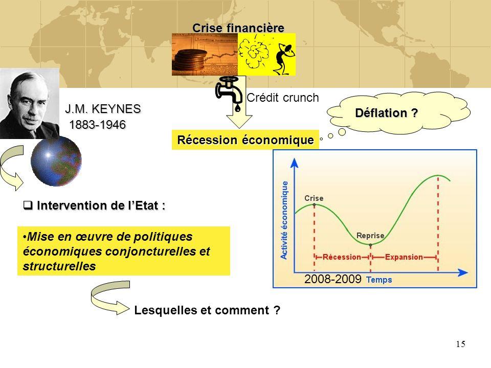 Crise financière Crédit crunch. J.M. KEYNES. Déflation 1883-1946. Récession économique. Intervention de l'Etat :
