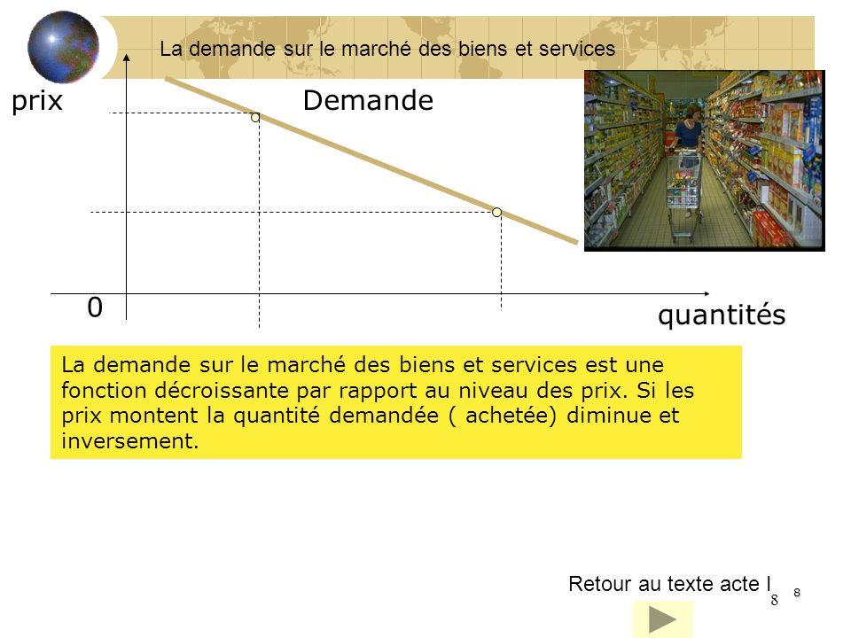 prix Demande quantités La demande sur le marché des biens et services