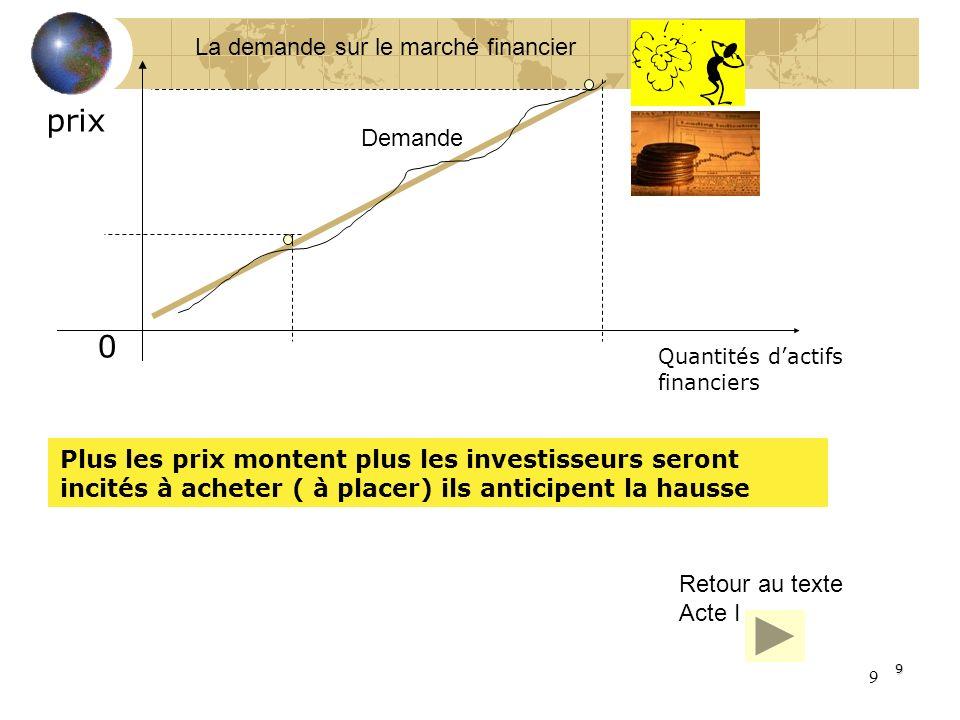 prix La demande sur le marché financier Demande