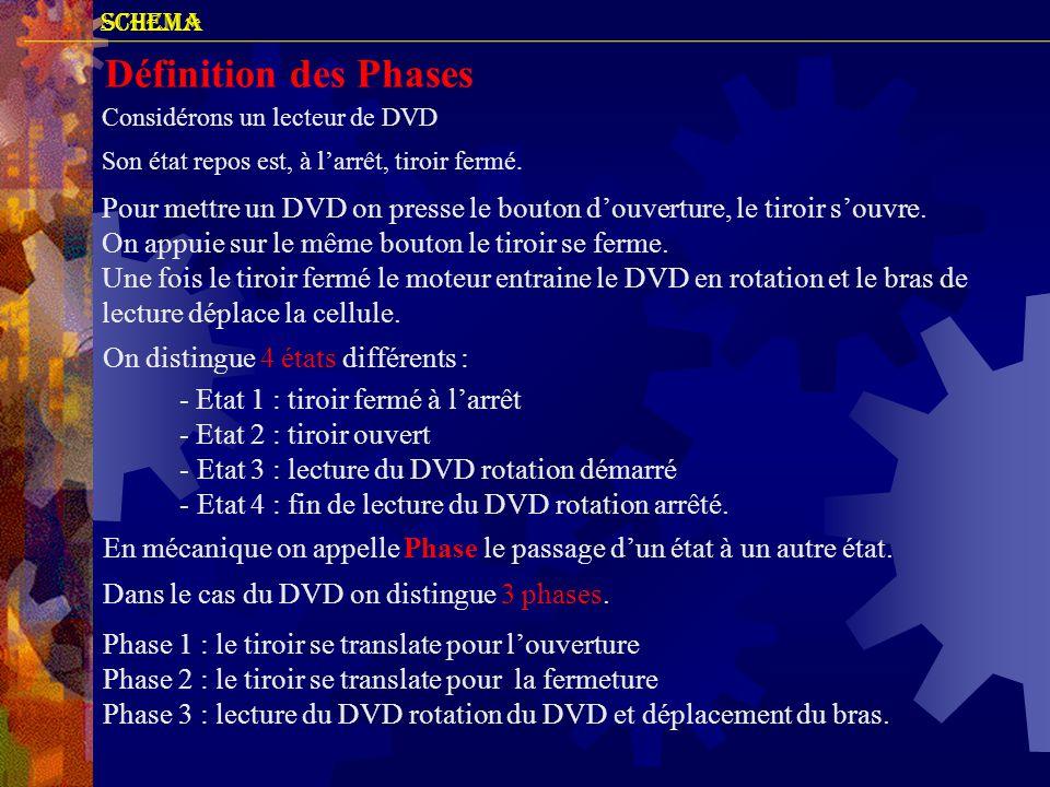 SCHEMA Définition des Phases. Considérons un lecteur de DVD. Son état repos est, à l'arrêt, tiroir fermé.