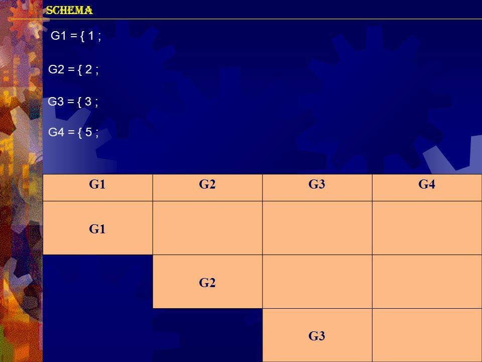 SCHEMA G1 = { 1 ; G2 = { 2 ; G3 = { 3 ; G4 = { 5 ; G1 G2 G3 G4