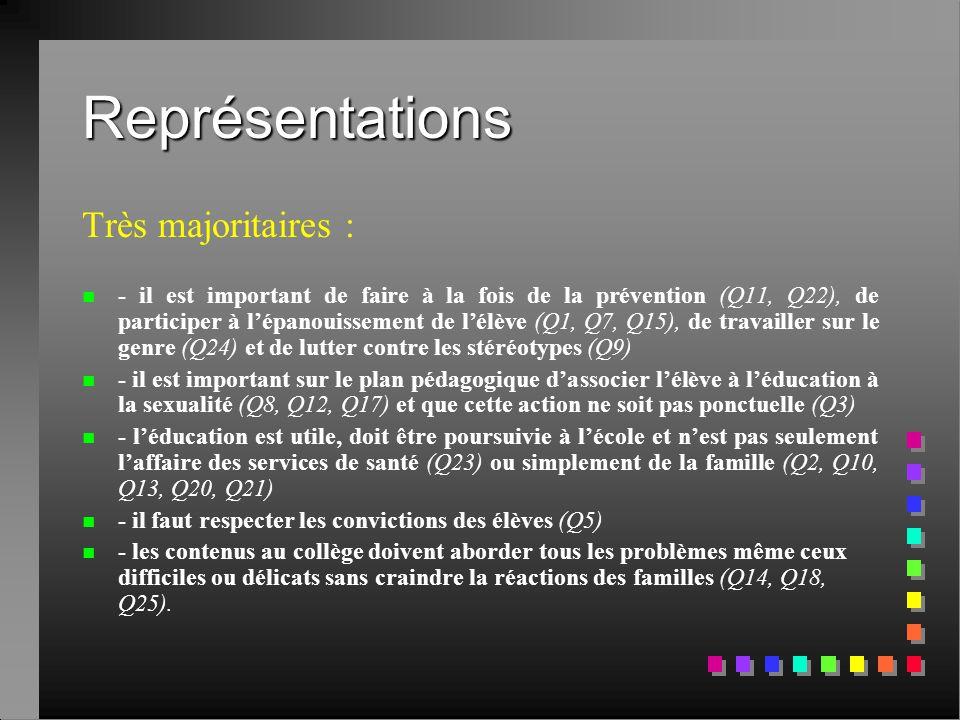 Représentations Très majoritaires :