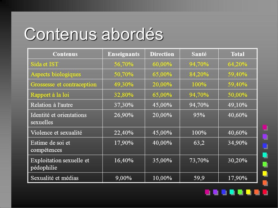 Contenus abordés Contenus Enseignants Direction Santé Total