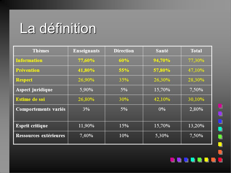 La définition Thèmes Enseignants Direction Santé Total Information