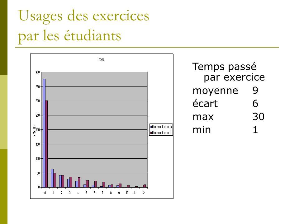 Usages des exercices par les étudiants