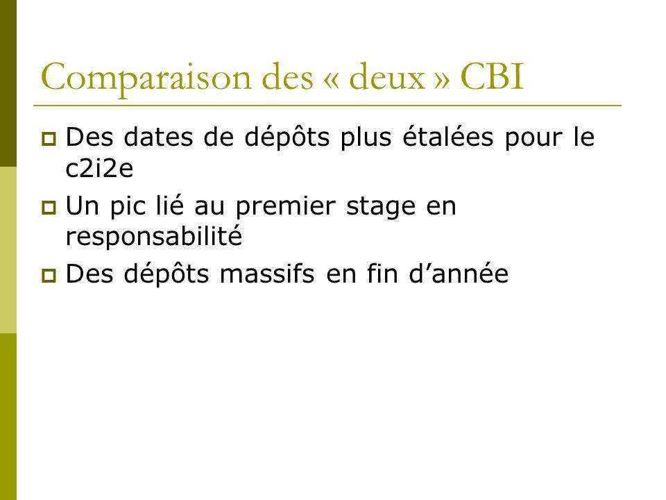 Comparaison des « deux » CBI