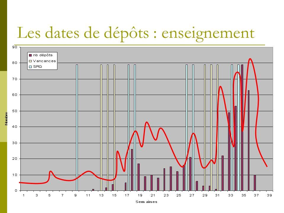 Les dates de dépôts : enseignement
