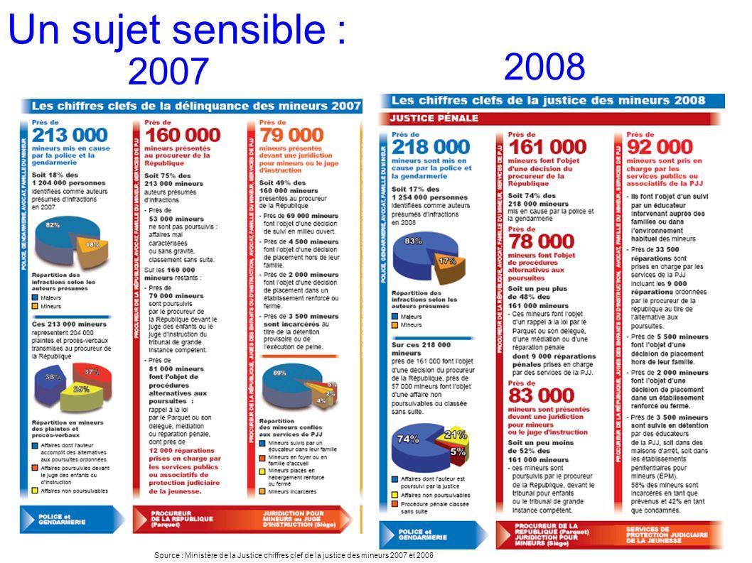 Un sujet sensible : 2008. 2007.