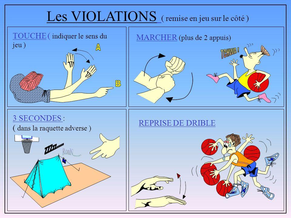 Les VIOLATIONS ( remise en jeu sur le côté )