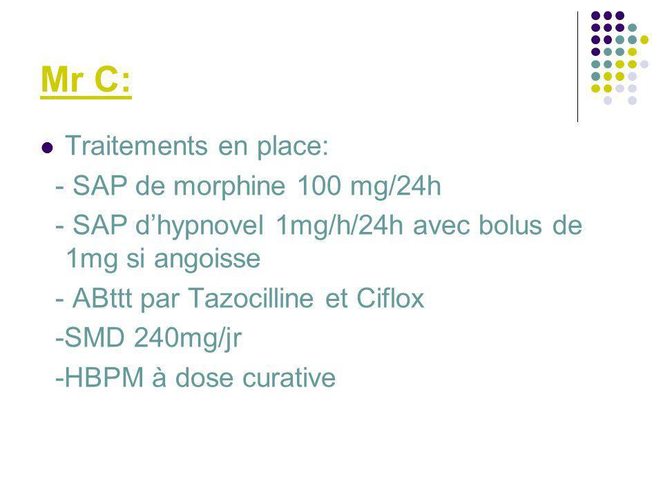 Mr C: Traitements en place: - SAP de morphine 100 mg/24h