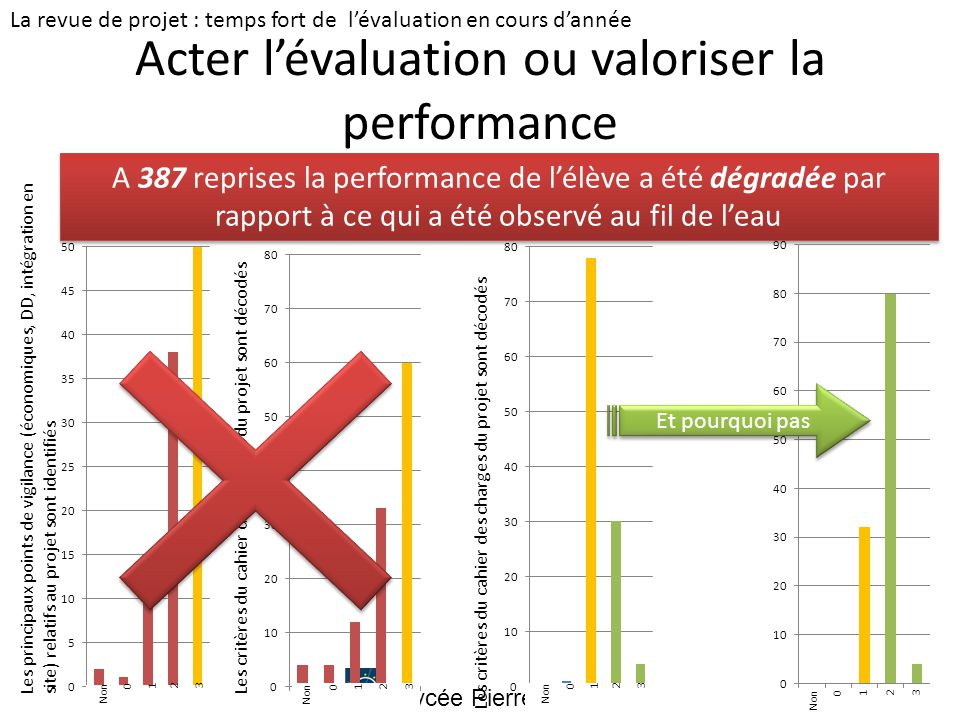 Acter l'évaluation ou valoriser la performance