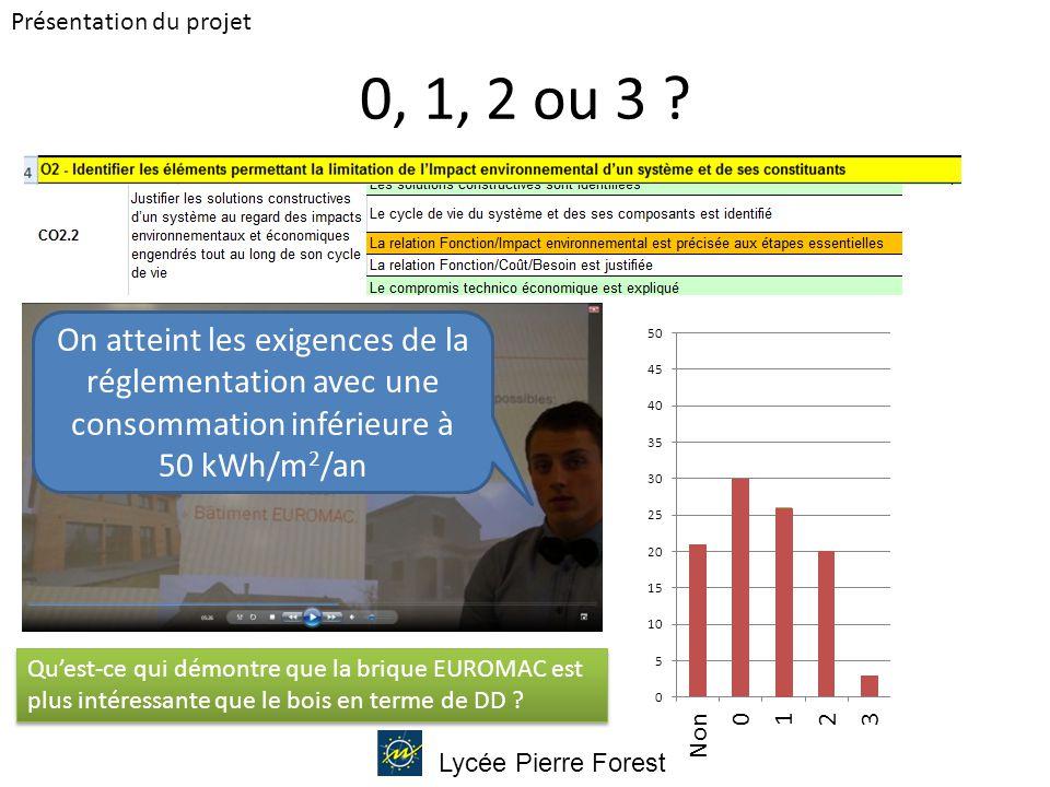 La conductibilité thermique d'un mur euromac est très faible