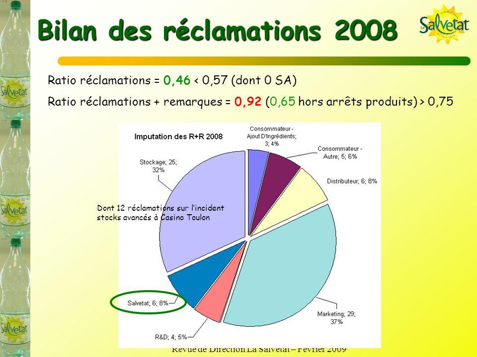 Bilan des réclamations 2008