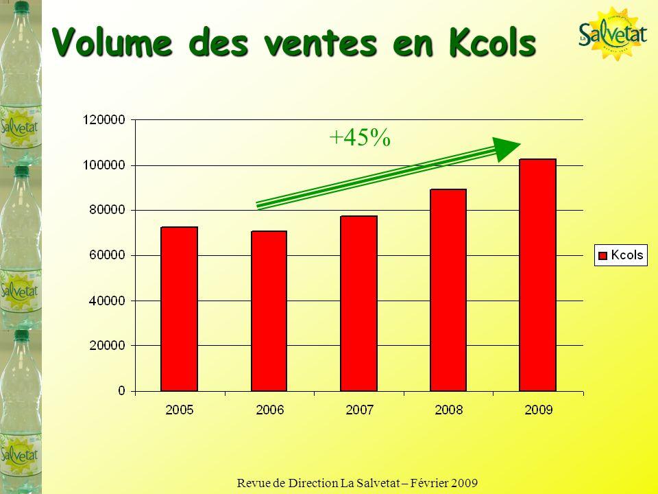 Volume des ventes en Kcols