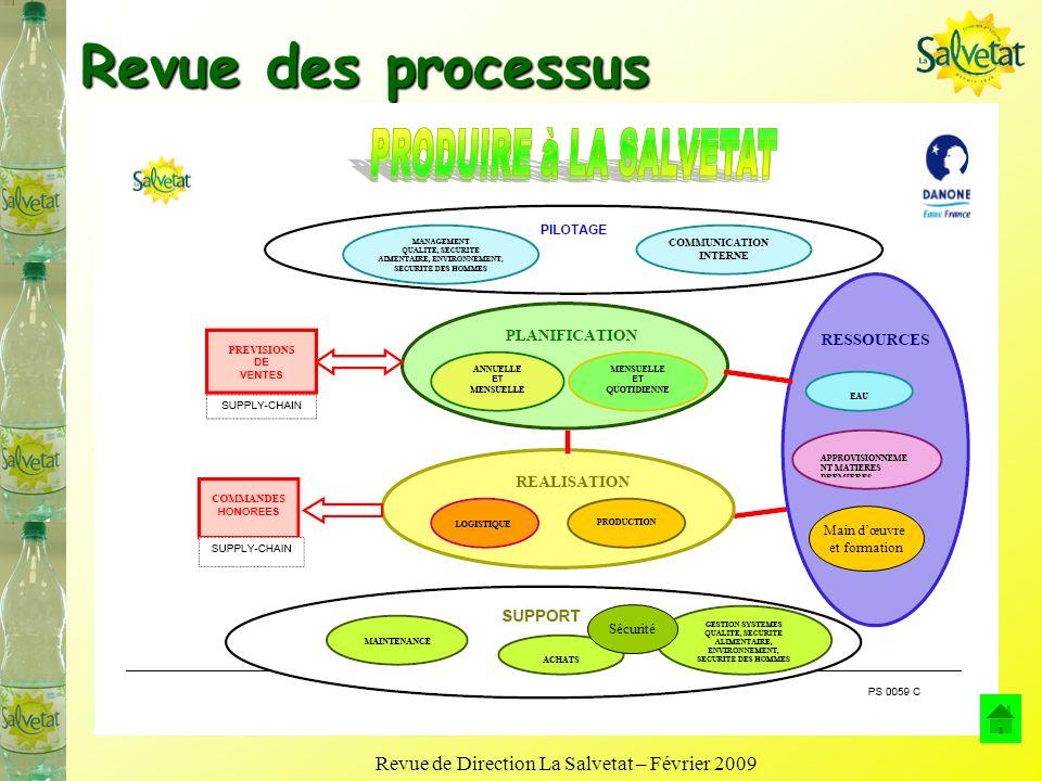 Revue de Direction La Salvetat – Février 2009