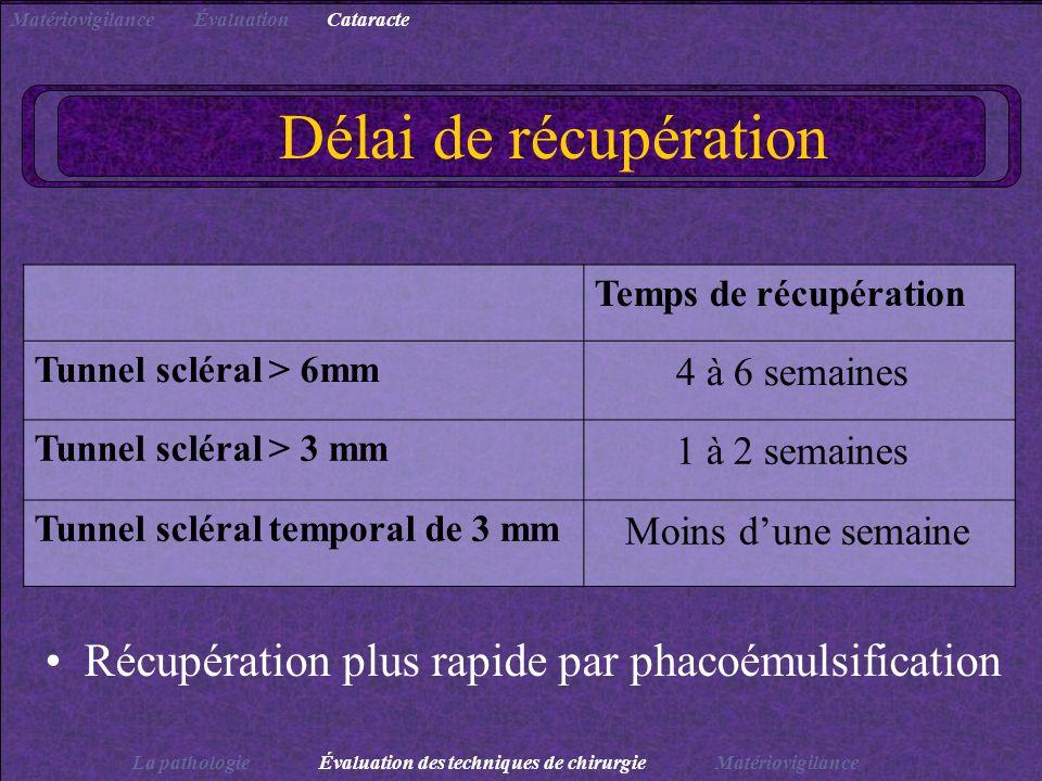 Délai de récupération Récupération plus rapide par phacoémulsification