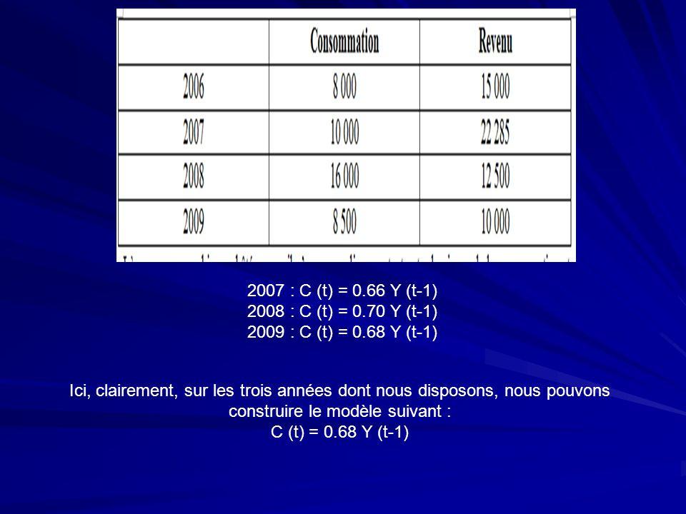 2007 : C (t) = 0.66 Y (t-1)2008 : C (t) = 0.70 Y (t-1) 2009 : C (t) = 0.68 Y (t-1)