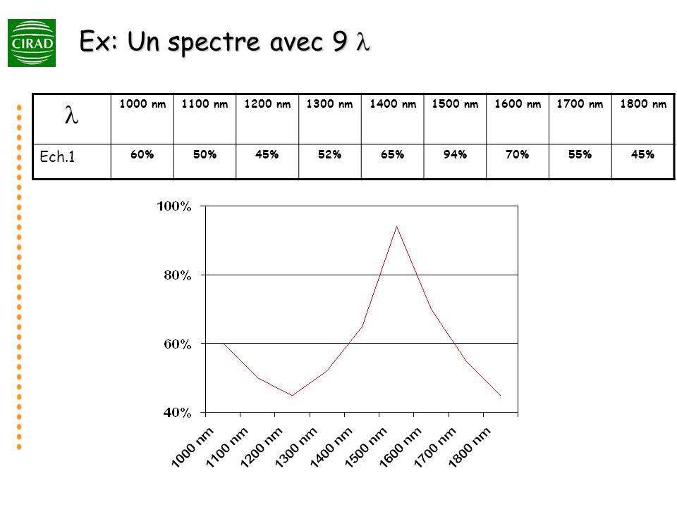 Ex: Un spectre avec 9 l l Ech.1 1000 nm 1100 nm 1200 nm 1300 nm