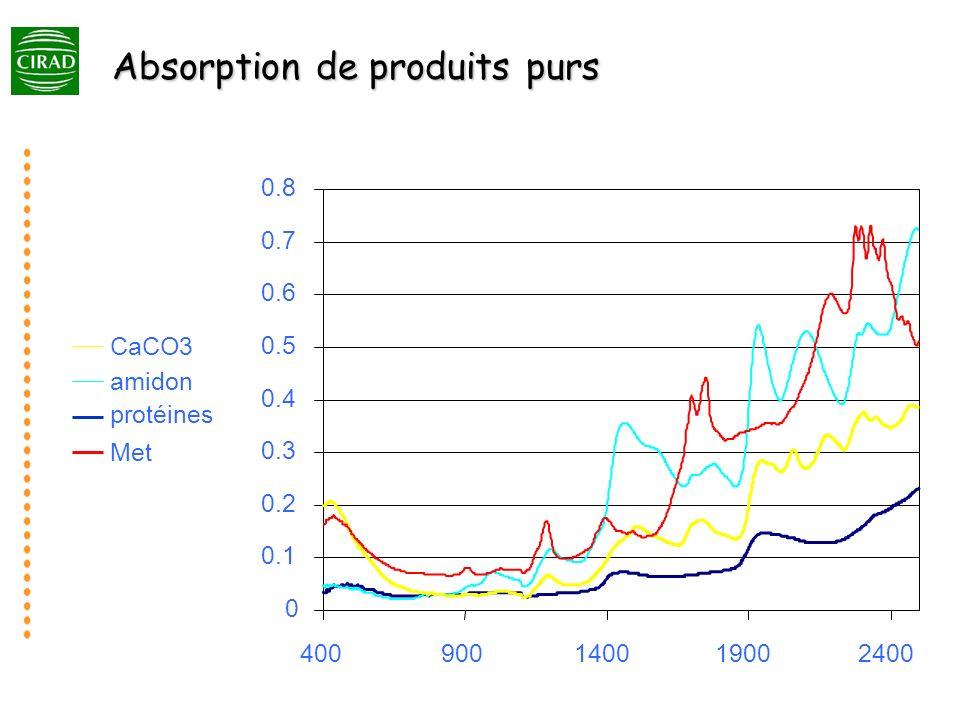 Absorption de produits purs