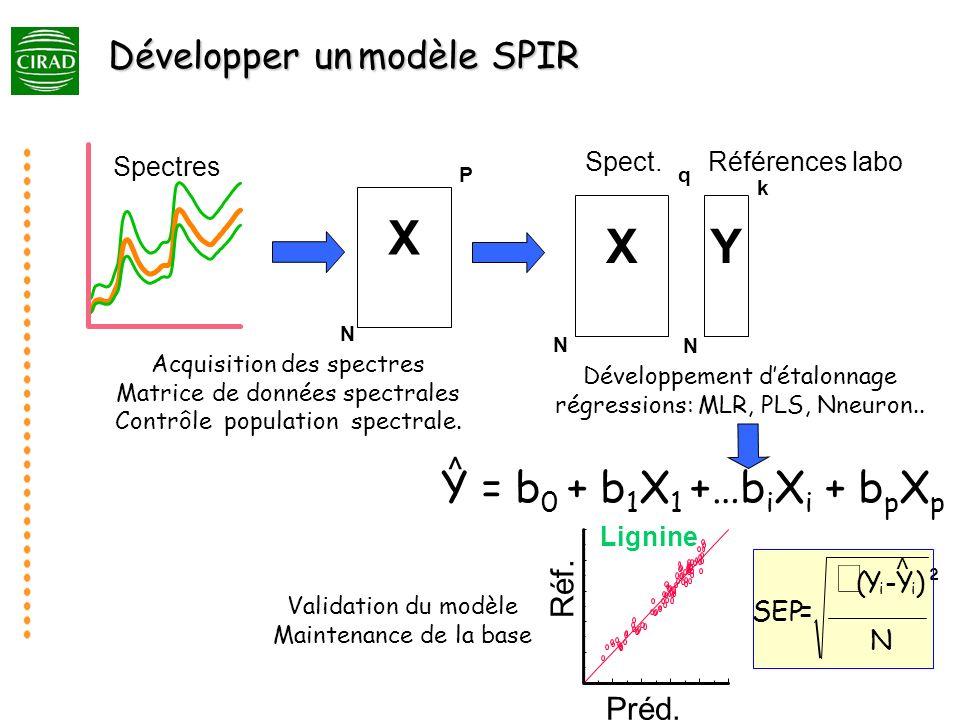 X Y X Y = b0 + b1X1 +…biXi + bpXp å Développer un modèle SPIR ^ Réf.